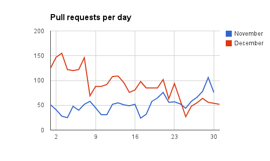 pull requests per day