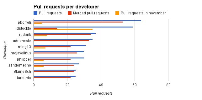 Pull requests per developer
