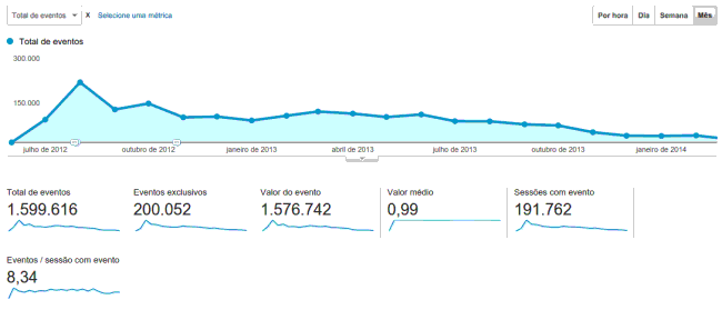Funblocker analytics